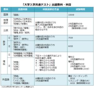 大学 入試 共通 テスト 英語